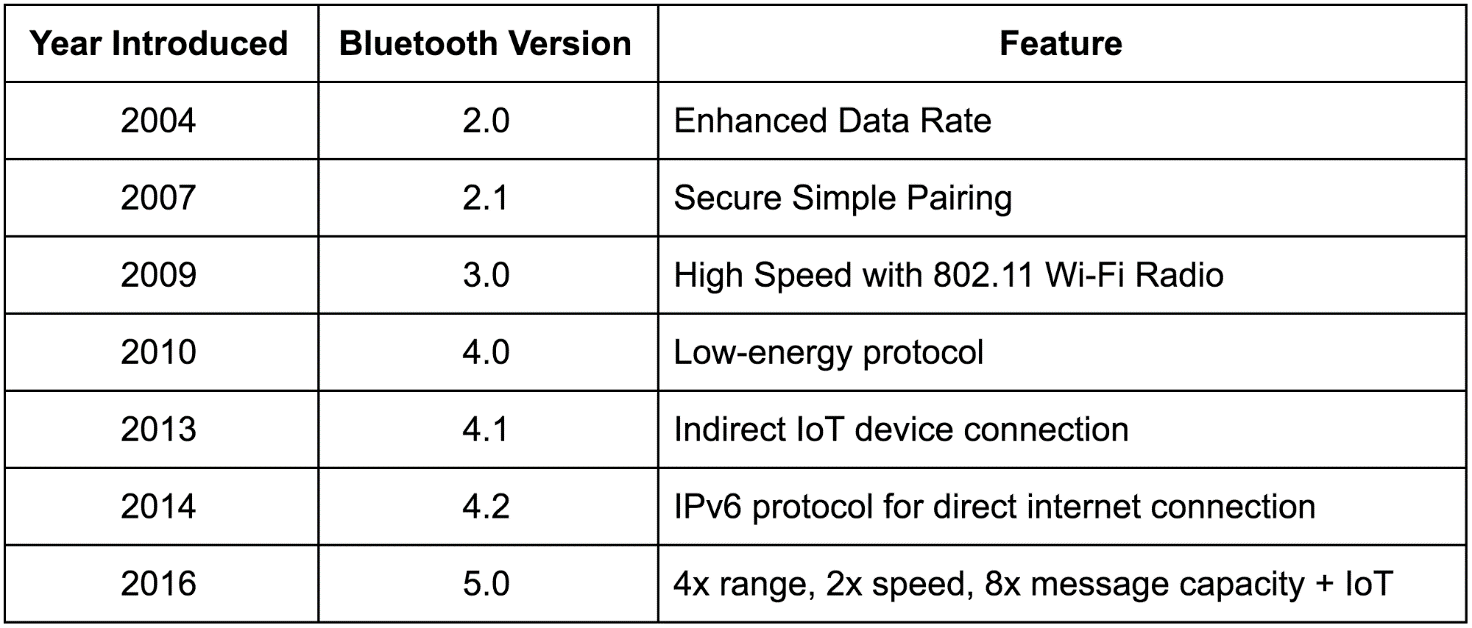 Bluetooth Low Energy Ble Overview Global Tag Srl